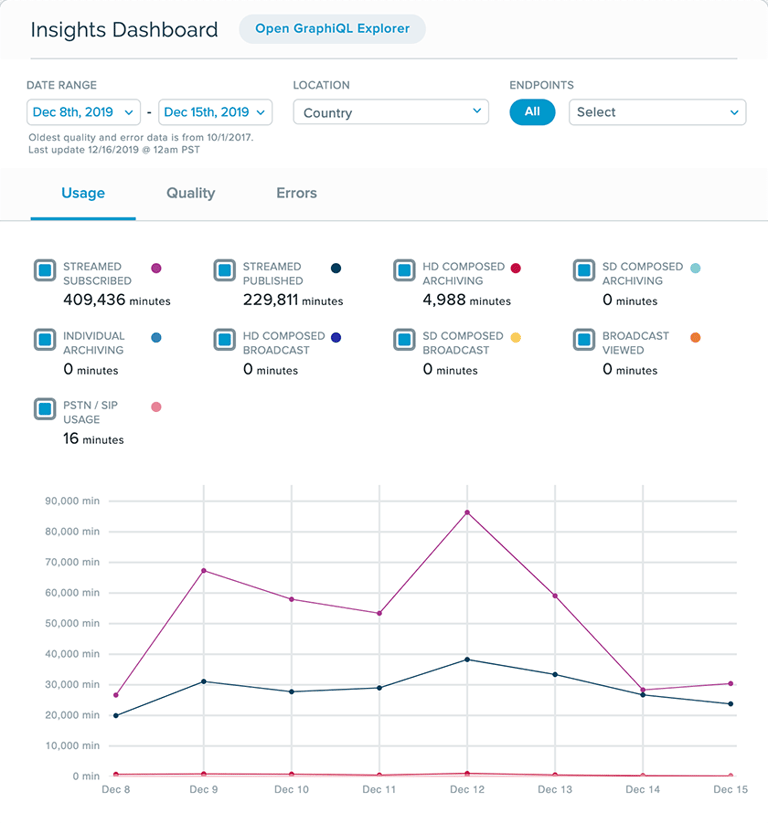 Insights dashboard showing analytics chart